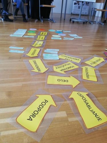 Na tleh so barvni listi s puščicami na katerih piše podpora, delo usposabljanje ipd. ter različni komentarji udeležencev o teh temah